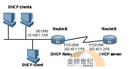 【H3C技术】部署DHCP中继
