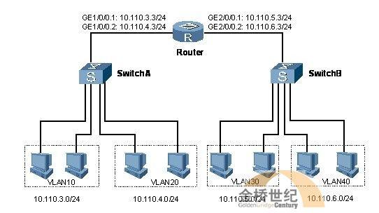 【H3C技术】配置不同VLAN通过路由器通信