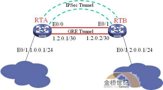 H3C MSR系列路由器IPSEC Over GRE功能的配置