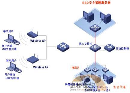 WLAN主要技术标准与进展介绍