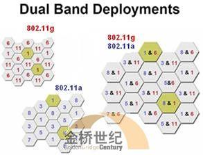 无线网络优化