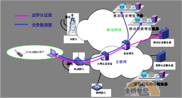WLAN助力3G自由飞翔
