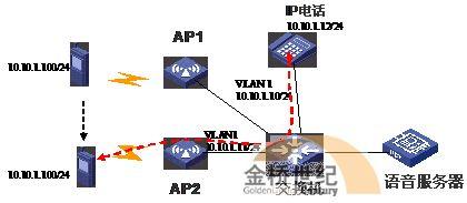 Wi-Fi语音技术浅析