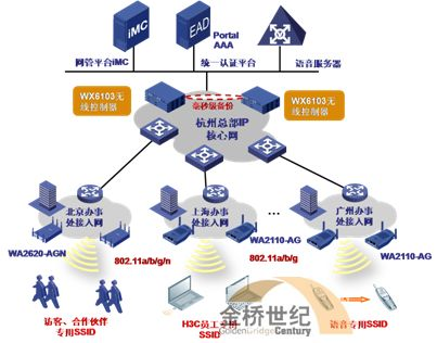 H3C公司无线网络建设实践