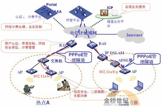 可运营可管理宽带无线网解决方案