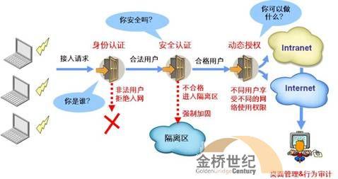 无线运营管理解决方案