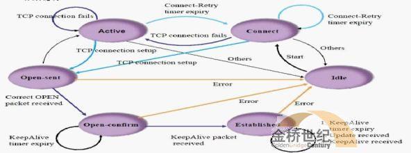 【H3C技术】浅谈BGP基础