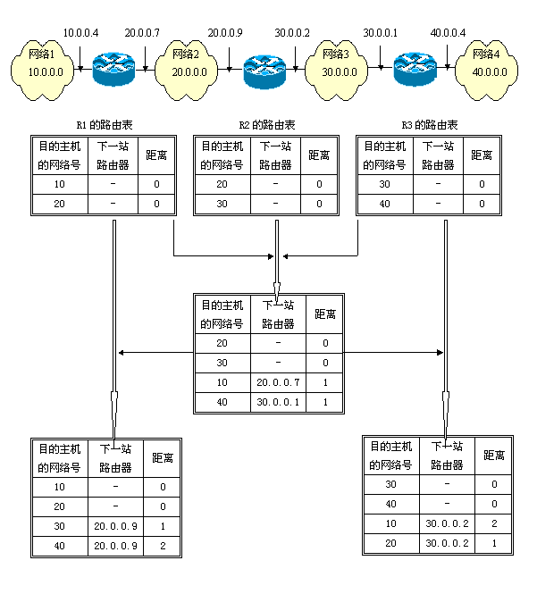 【H3C技术】H3C金桥世纪-浅谈RIP协议