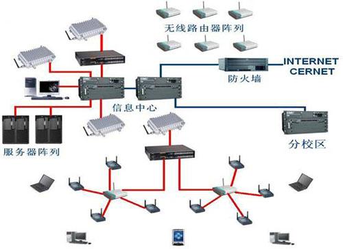 无线网络优化工程师ABC