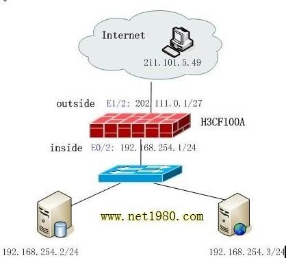 【网路安全】H3C防火墙配置实例