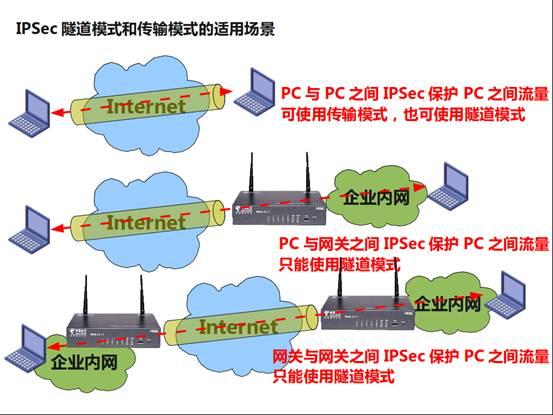 【华三培训】IPSec VPN基本原理