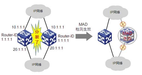 【H3C认证】IRF系统的分裂冲突检测特性介绍