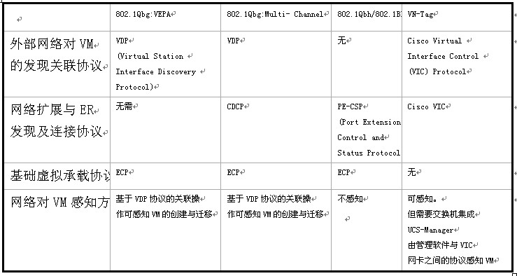 802.1Qbg、802.1Qbh、802.1BR、VN-Tag的技术比较