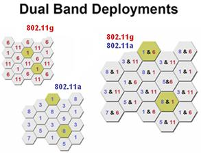 【H3C技术】H3C无线网络工程实施