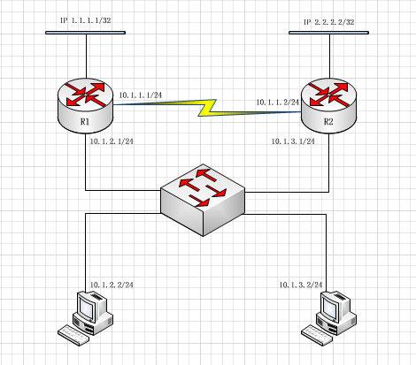 【华三培训】H3C OSPF基本配置