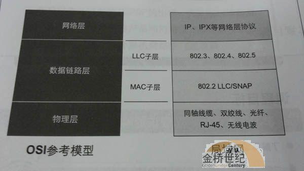 【H3CNE技术】局域网与OSI参考模型